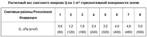 таблица расчетного веса снегового покрова