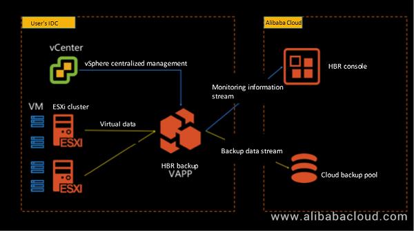 Hybrid Backup Recovery VMware virtual machine backup 2