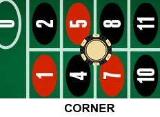 Roullete corner hantuslot