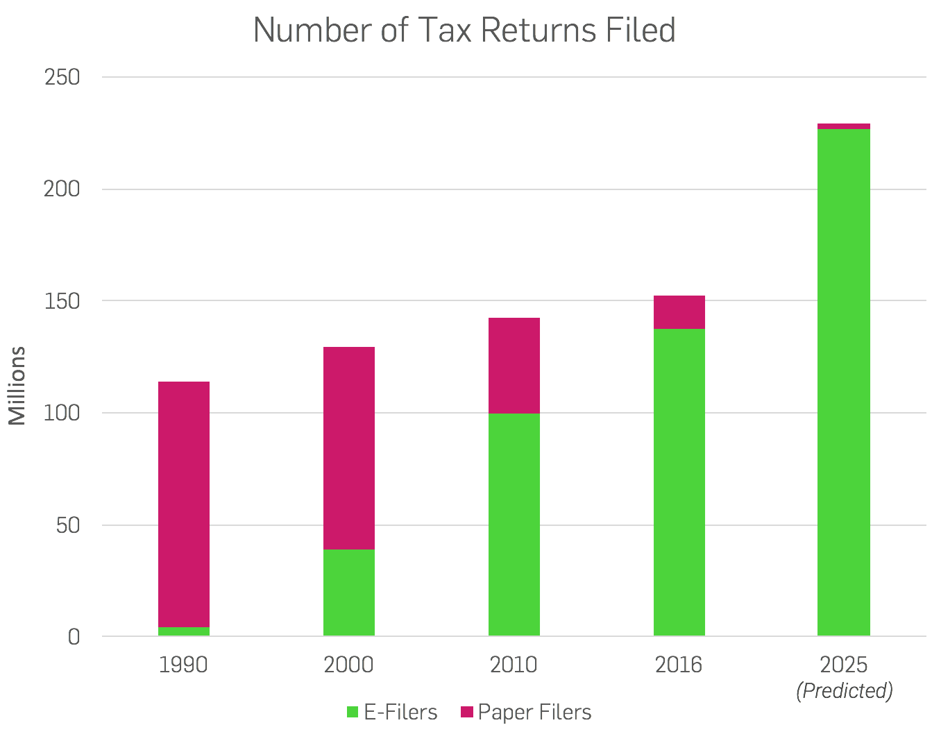 Bar graph showing percentage of tax e-filers and paper filers