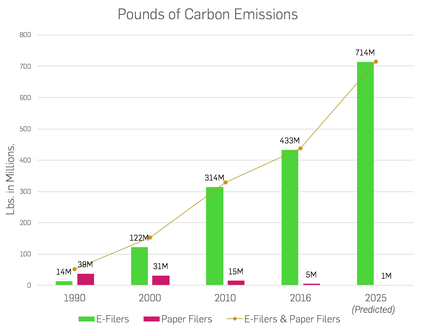Bar graph showing amount of carbon emissions from tax filing.