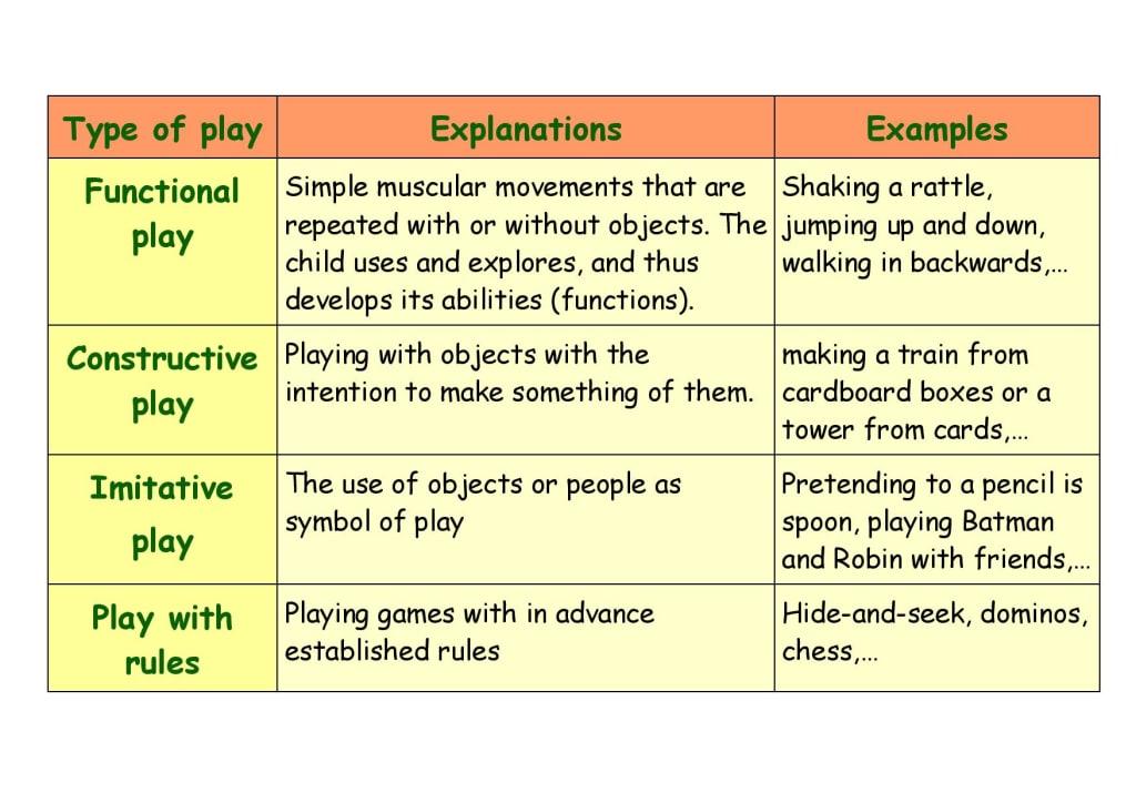 description of types of children's play