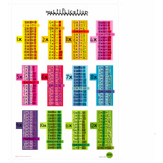 Multiplication poster