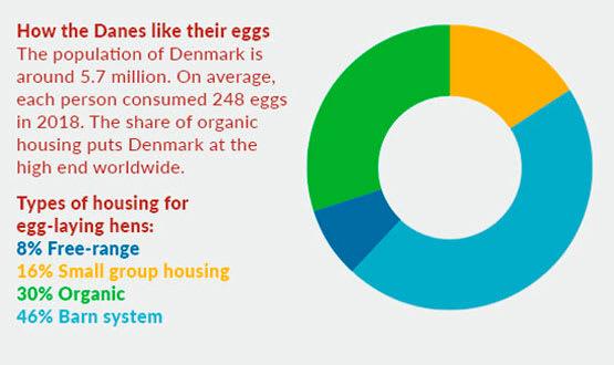 Housing types chart from Danish egg market 2018