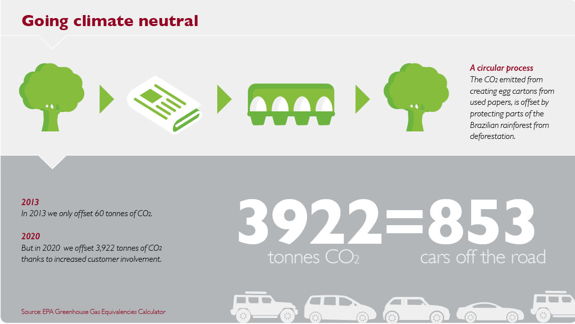 A graphic that shows that in 2020 Hartmann customers have offset 3922 tonnes of CO2.