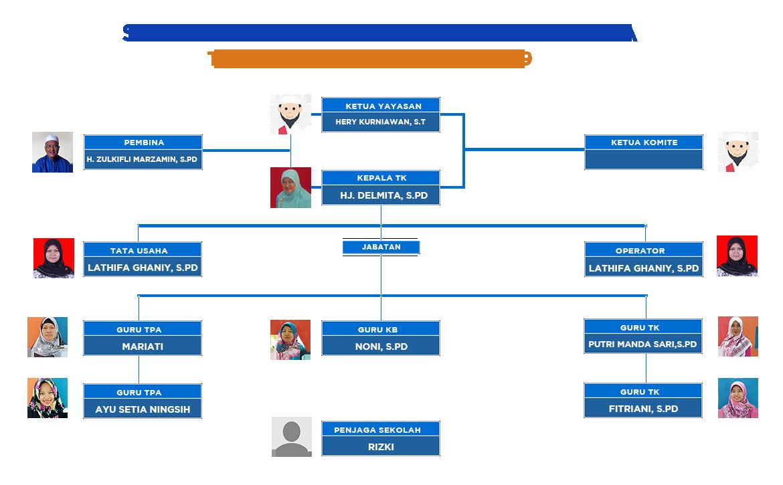Struktur Organisasi PAUD Hati Bunda Tahun Pelajaran 2018/2019