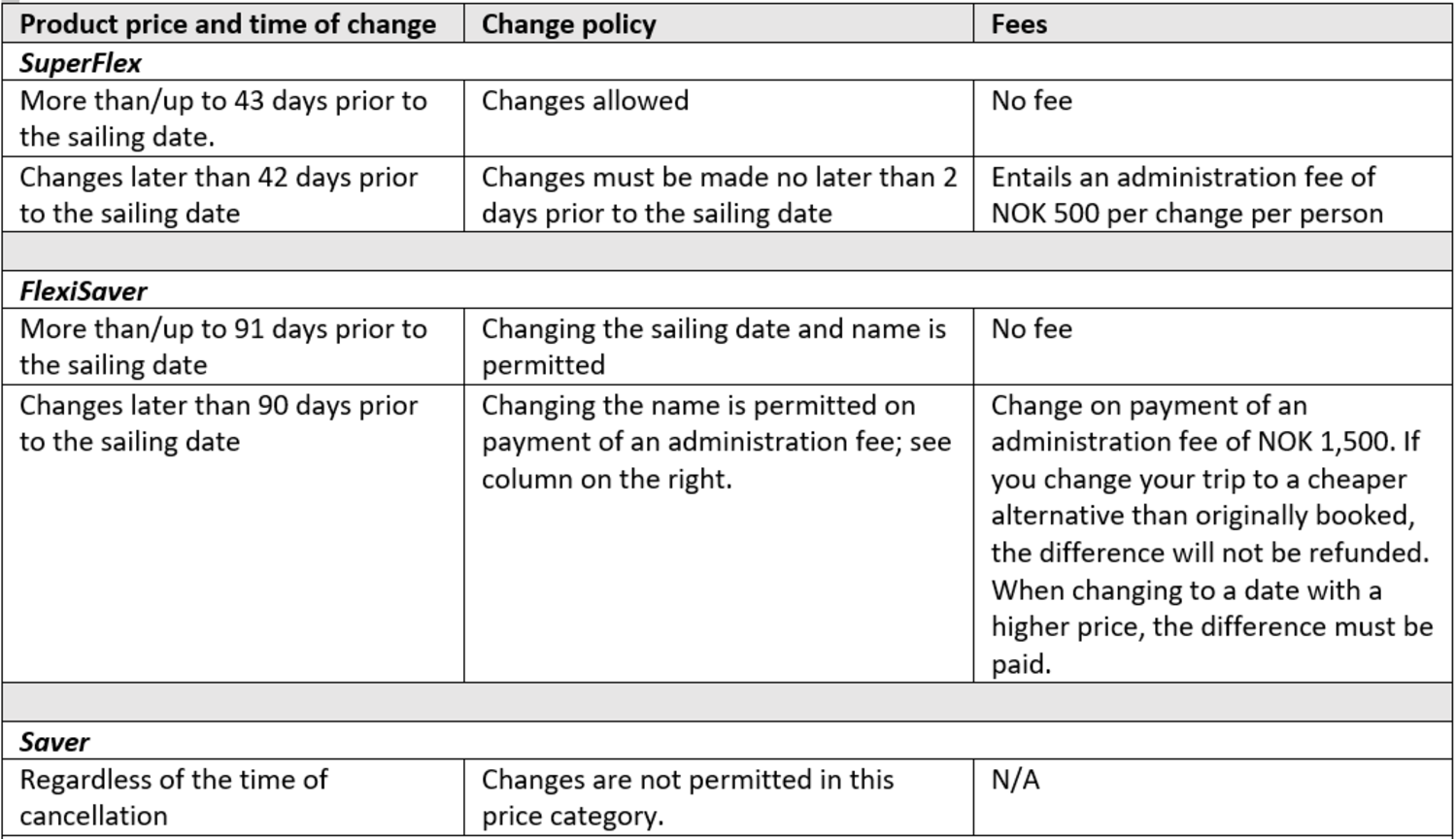 Changes discription in contract with Havila, from Terms and conditions document.