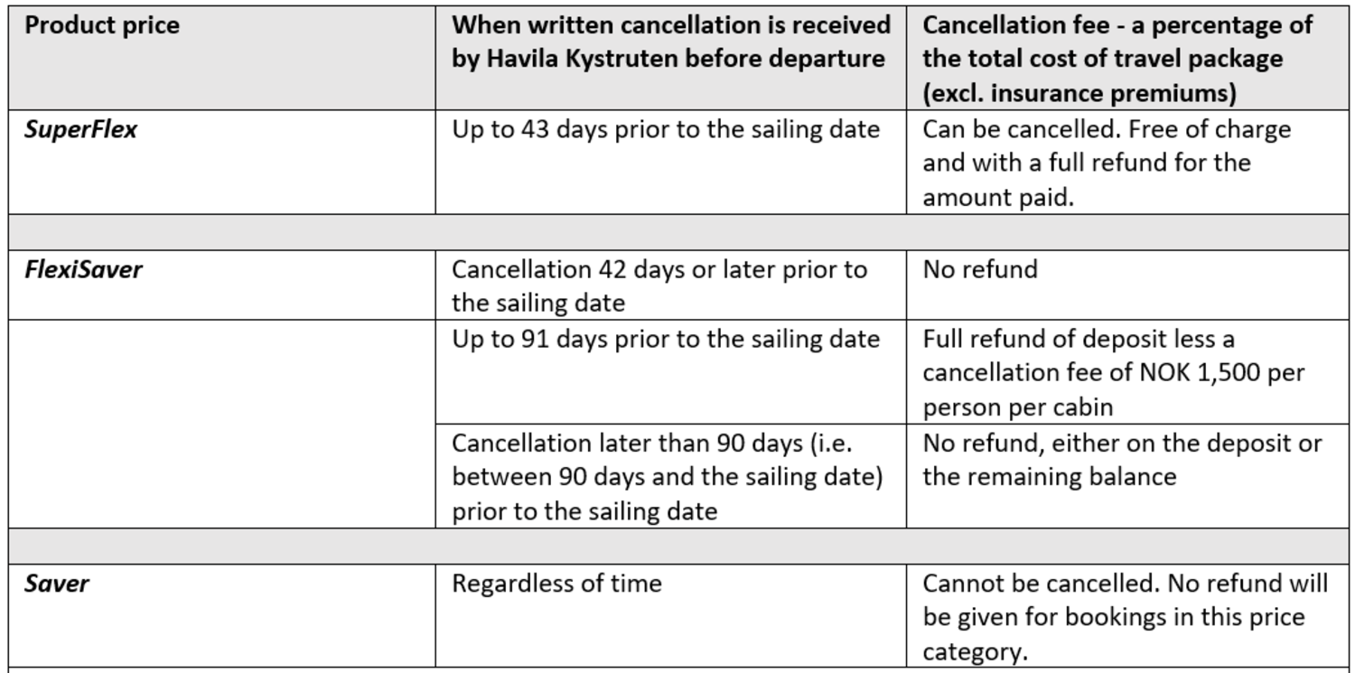 Cancellation discription of the price products.