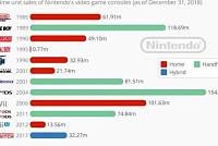 Nintendo's Uncertain & Lackluster...