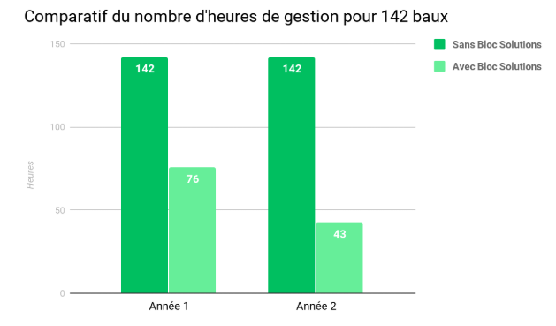Comparatif du nombre d'heures de gestion pour 142 baux