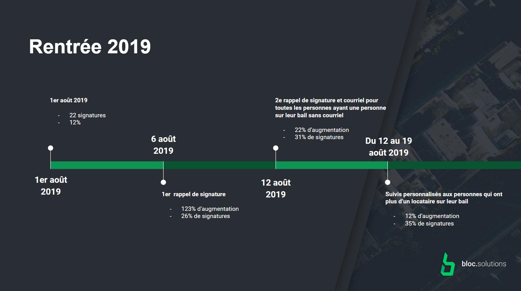 35%des baux ont été signés entre le 1er et le 19 août 2019!