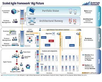 Het 'Scaled Agile Framework®' of 'SAFe™' van Dean Leffingwell