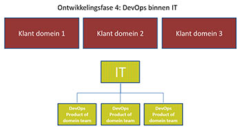DevOps binnen IT