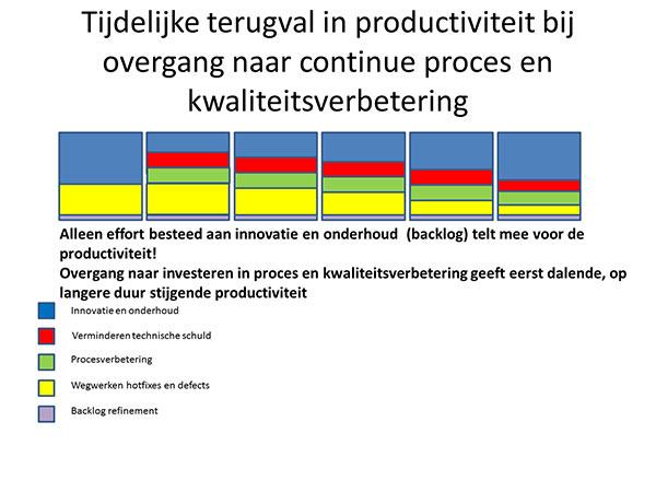 Tijdelijke terugval in productiviteit