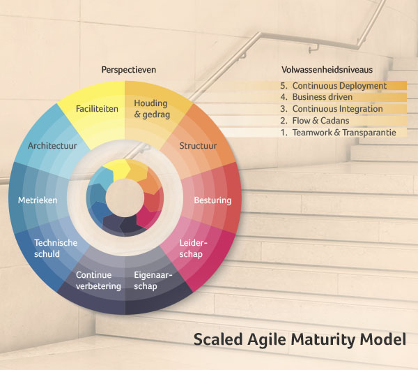 Scaled Agile Maturity Model