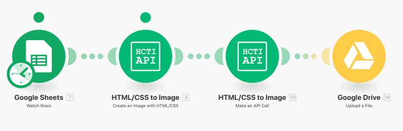 Connect html css to image with integromat to automatically create images