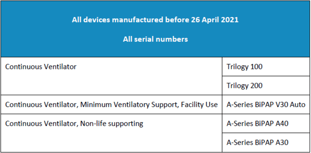 Affected Devices - CPAP and BiLevel