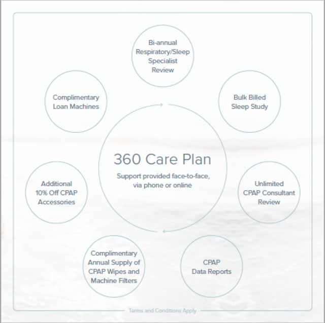 The 360 CPAP Care Plan