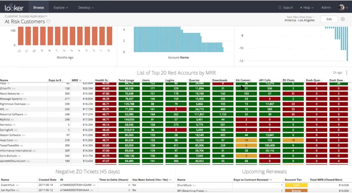 understanding your customer data second