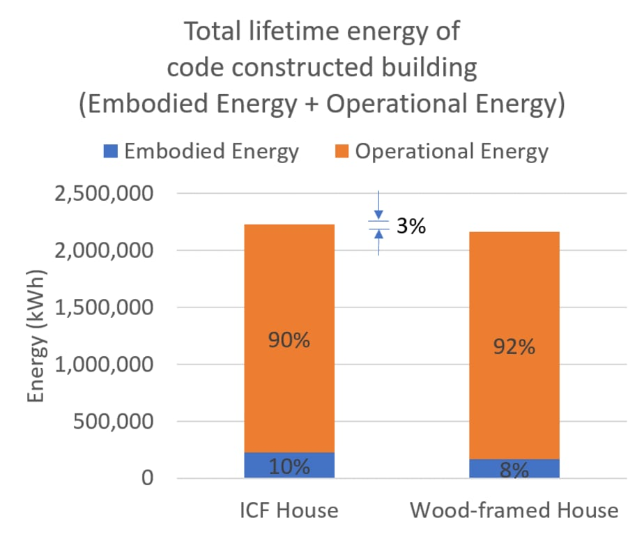 Myth Busting: How Sustainable is ICF Construction?