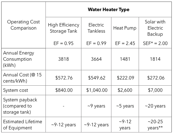 Picking the best water heater for your home