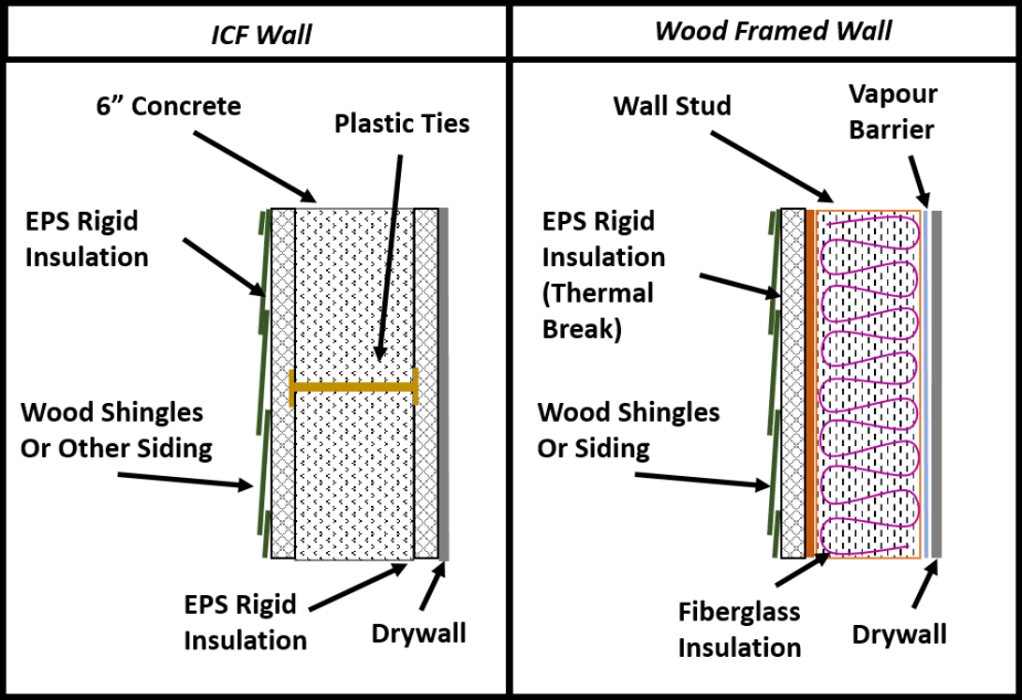 Myth Busting: How Sustainable is ICF Construction? on wifi diagrams, motor control diagrams, domestic electrical diagrams, home diagrams,