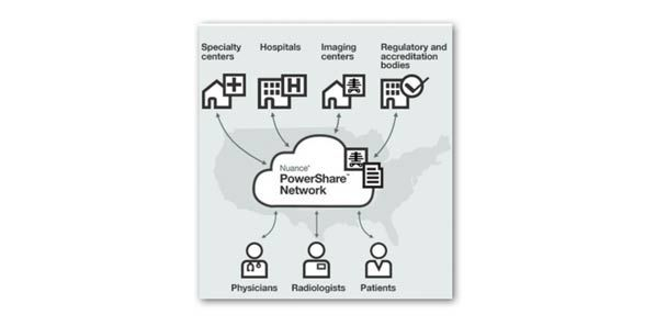 Nuance PowerShare Network: Industry's Largest Imaging Exchange