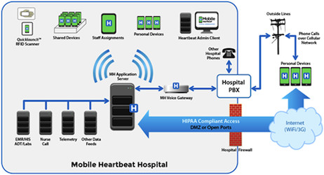 HIMSS 2014: Improved Care Team Communications Through Mobile Heartbeat CURE