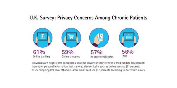 Access to E-Health Data Outweighs Privacy