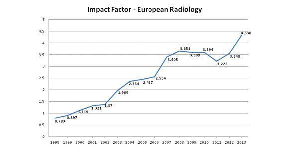 European Radiology: World's Top General Radiology Journal Soon