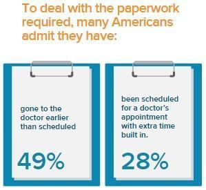 paper still persistent in healthcare