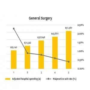 Rate of malpractice claims and adjusted hospital spending per physician year