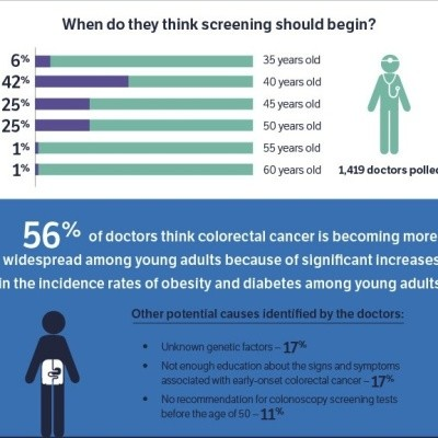 Infographic: http://www.sermo.com/assets/images/polls/colorectal_cancer_awareness_month_FINAL.jpg