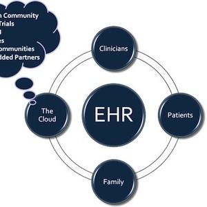 EHR Adoption Reaches 96%; Data Exchange Lagging