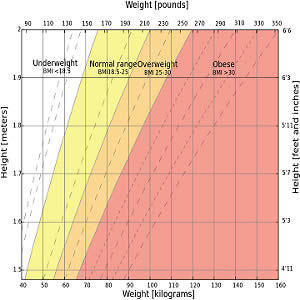 Higher BMI Does Not Increase Risk of Heart Attack or Death