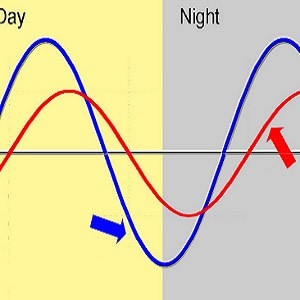 How Circadian Disruption Affects ICU Patients
