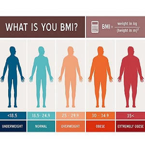 Higher BMI Increases Risk of CHD, Hypertension, Type 2 Diabetes