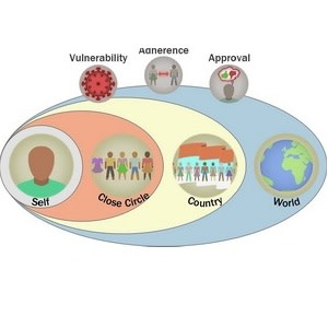 Close Circle Affects Behaviour During Pandemic