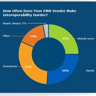 EMR Interoperability in 2020: Major Trends