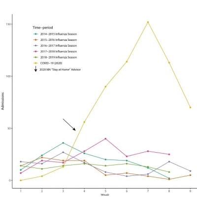 COVID-19 vs Influenza: Comparative Study