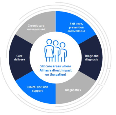 Enacting Organisational Change with AI: New EIT Health Report