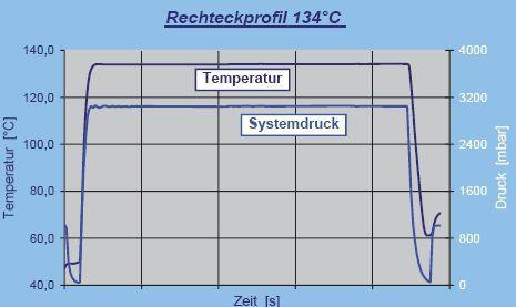 Medical autoclave / test EN ISO 18472 F. & M. Lautenschläger
