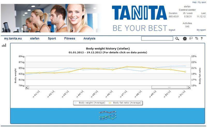 Body composition analysis web application / medical my.tanita.eu Tanita Europe