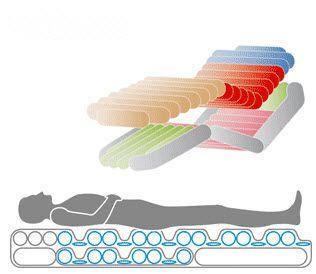 Hospital bed mattress / anti-decubitus / dynamic air / tube virtuoso wissner-bosserhoff