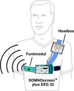 Portable electroencephalograph / LTM / long-life SOMNOscreen™ plus EEG 32 SOMNOmedics