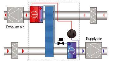 Dry cooler for healthcare facilities ReCooler® Fläkt Woods Group