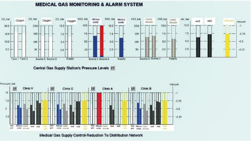 Monitoring system for medical gas plant Medical Technologies