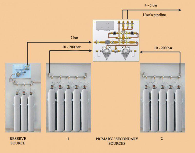 Medical gas plant Medical Technologies