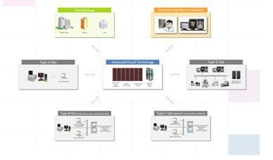 Cloud computing solution INFINITT Smart-NET INFINITT NORTH AMERICA