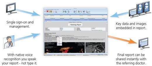 Reporting software / analysis / medical / medical imaging VUE Reporting Carestream